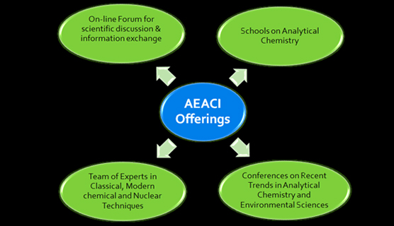 AEACI Offerings